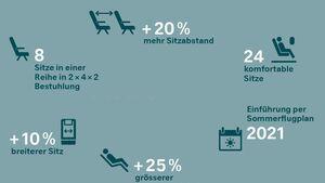 SWISS plant ab 2021 eine Premium Economy Klasse in der 777-300ER.